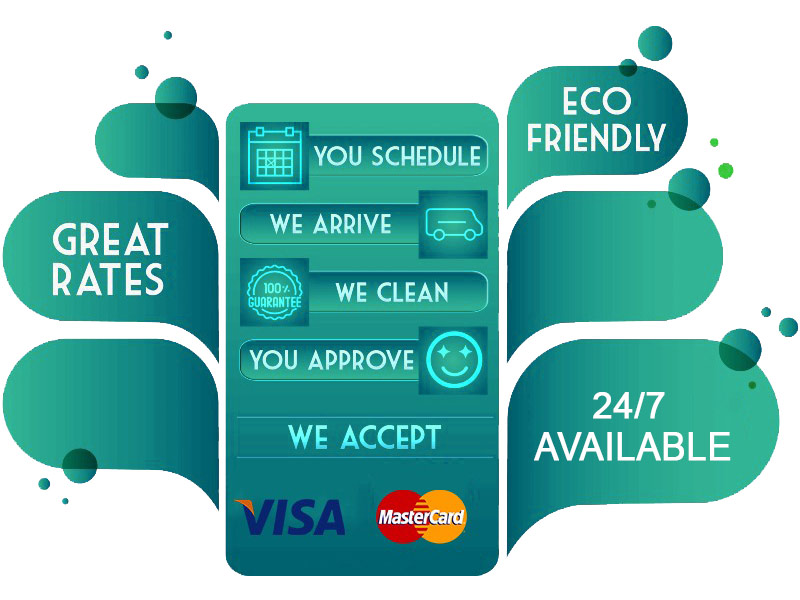 Scourdry Cleaning Process Banner